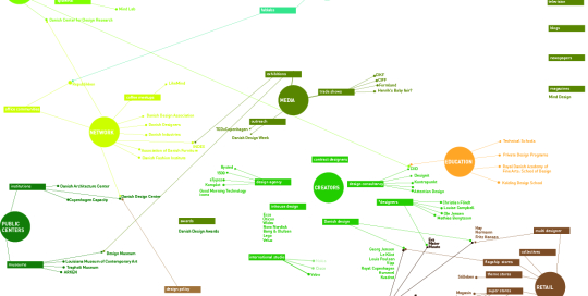 Design ecosystem